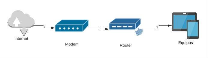 La función de un modem y un router en nuestra red. Foto: EL DESTAQUE