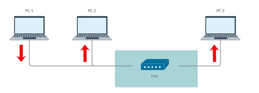 Diagrama de un hub de red. Foto: eldestaque.com