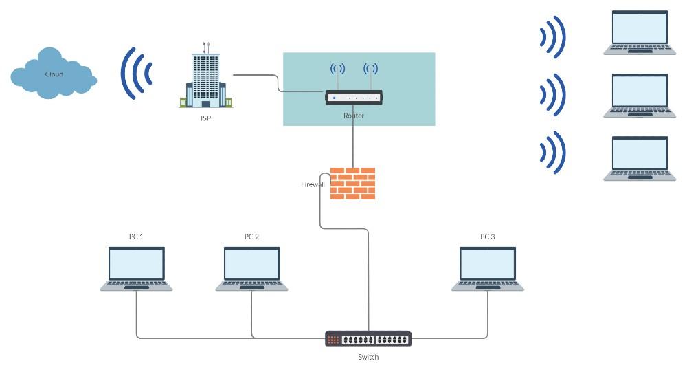 Diagrama de una conexión de red y sus dispositivos. Foto: eldestaque.com