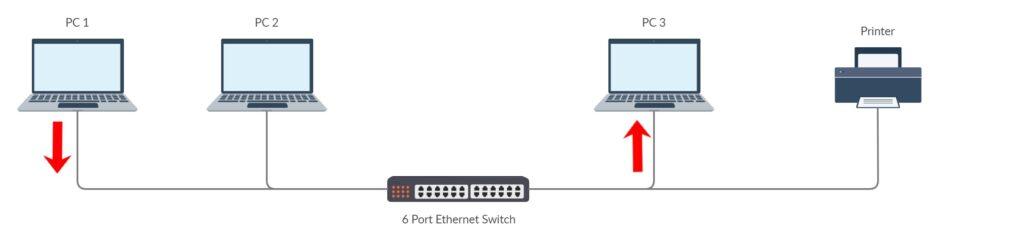 Diagrama de un switch en la red. Foto: eldestaque.com